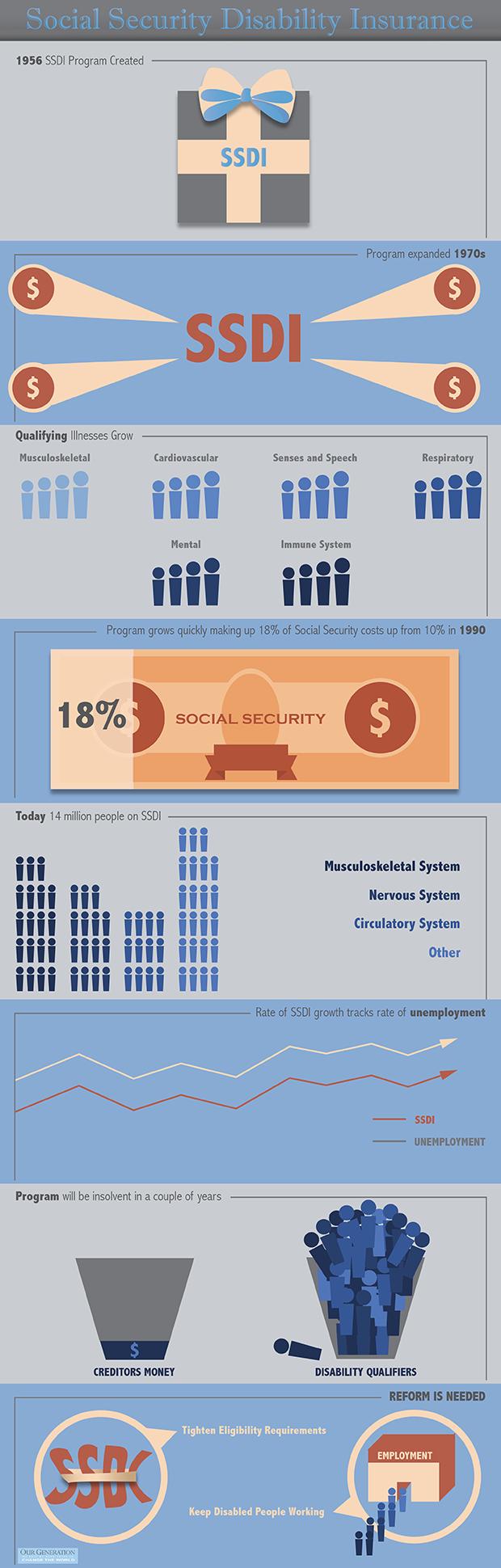 ssdi-infographic